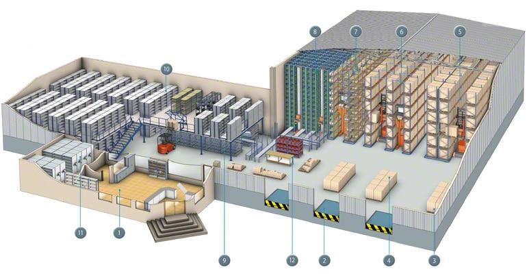 Mapa de las diferentes operativas que pueden darse en un depósito