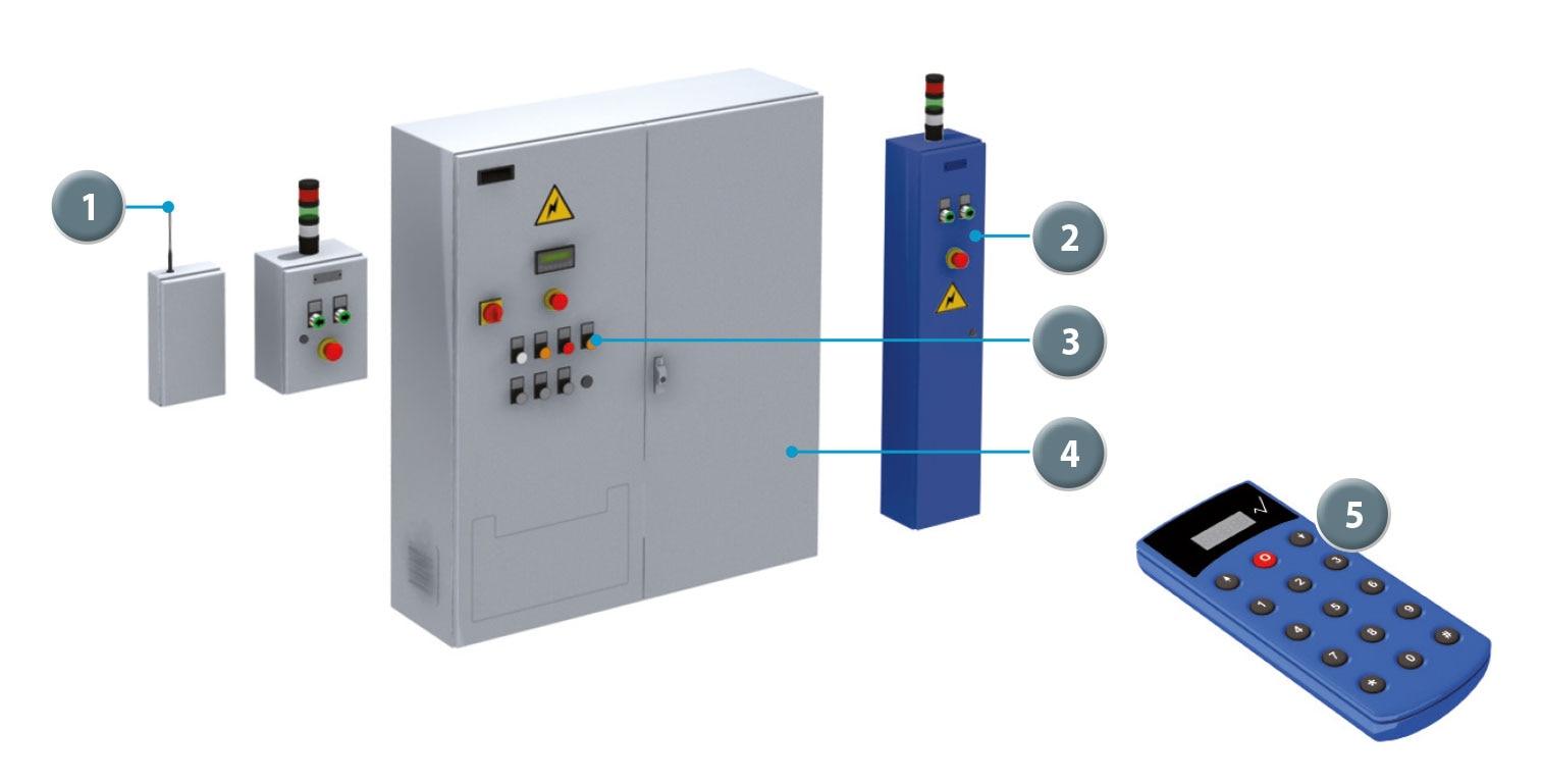 Sistema de mando de control remoto para estanterías móviles