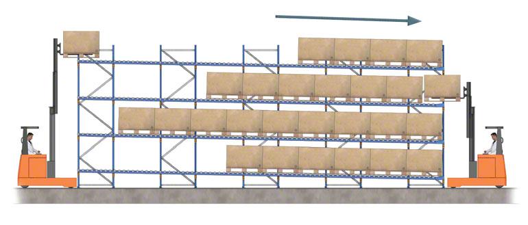 Entrada y salida de mercadería en una estantería dinámica con rodillos.