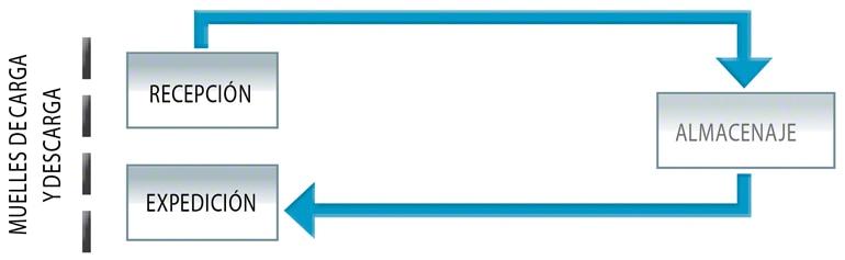 Flujo simple de un depósito