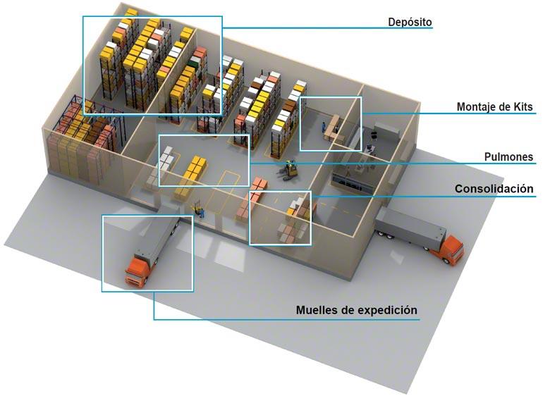 El SGA gestiona el depósito de forma más eficiente por zonas