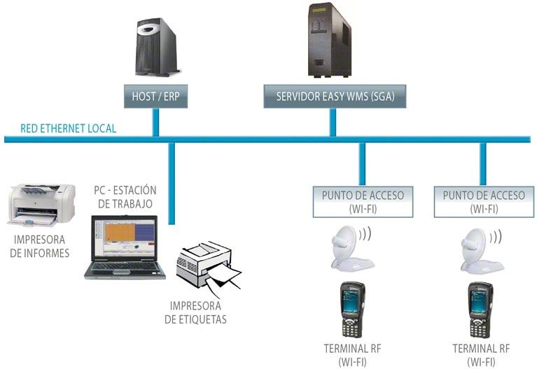 Circuito de un Sistema de Gestión de Almacenes (SGA) con los diferentes elementos informáticos y tecnológicos