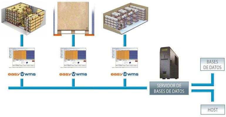 Un SGA puede llegar a gestionar muchos almacenes de manera integrada y global.