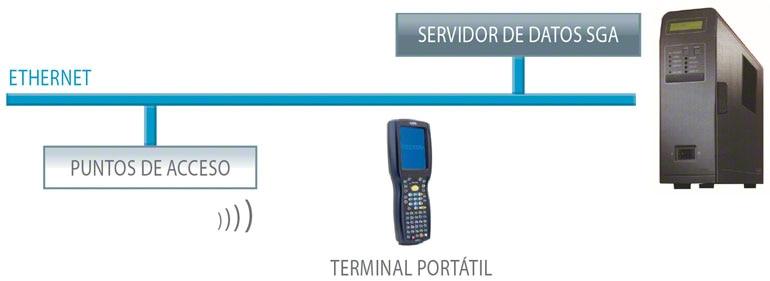 La combinación de los terminales de radiofrecuencia con el Sistema de Gestión de Almacenes aporta múltiples ventajas.