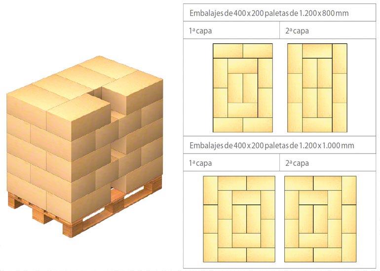 Ejemplos de disposición de la carga sobre la paleta