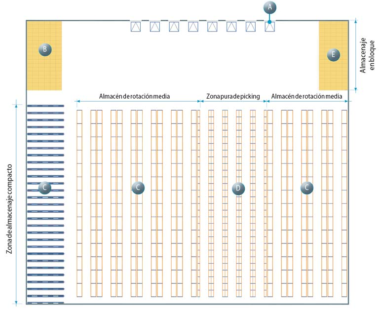 Ejemplo de layout del depósito donde se han tenido en cuenta todas las zonas que van a ser desgranadas en este artículo