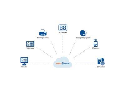 Computación en la nube como aliada de la cadena logística