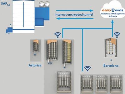 Casintra: las ventajas de gestionar con Easy WMS una red logística multicliente y multidepósito