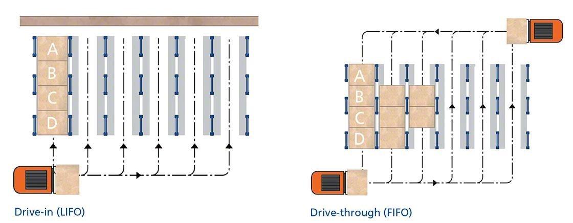 Este diagrama muestra los dos tipos de racks penetrables: drive-in y drive-through