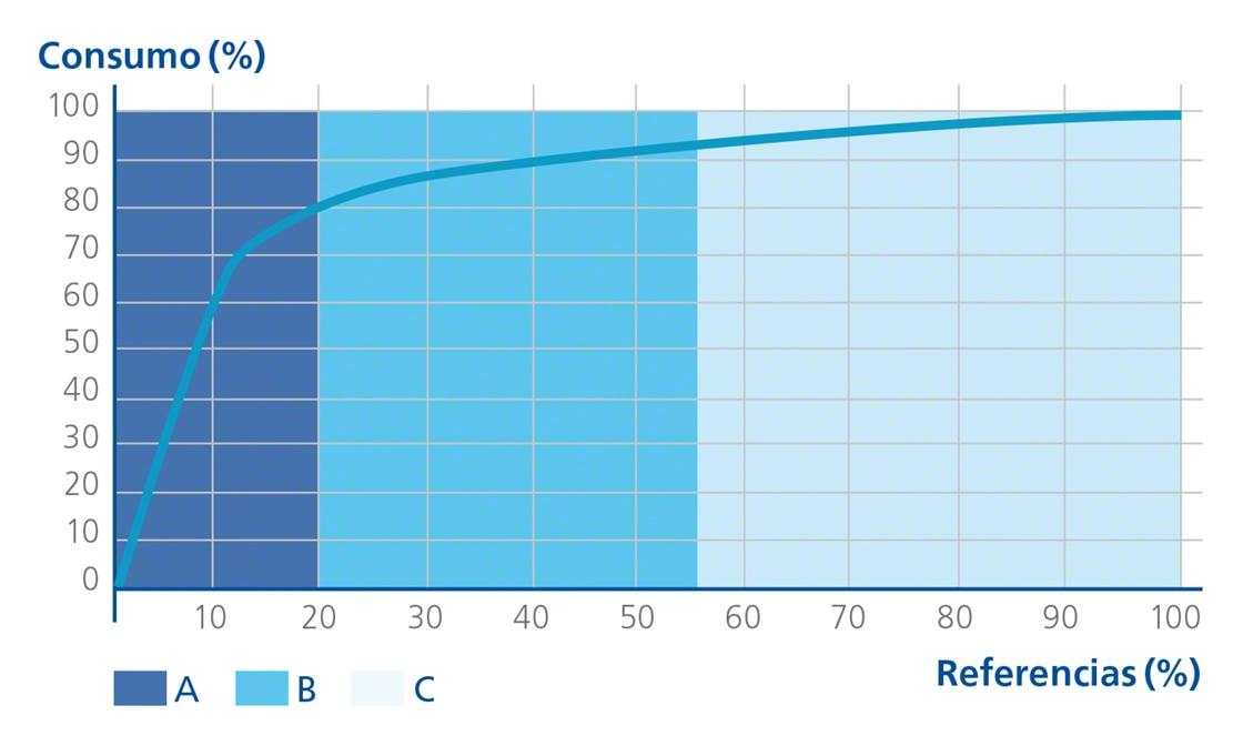 Representación gráfica de la teoría del 80/20 o Diagrama de Pareto, base del método ABC