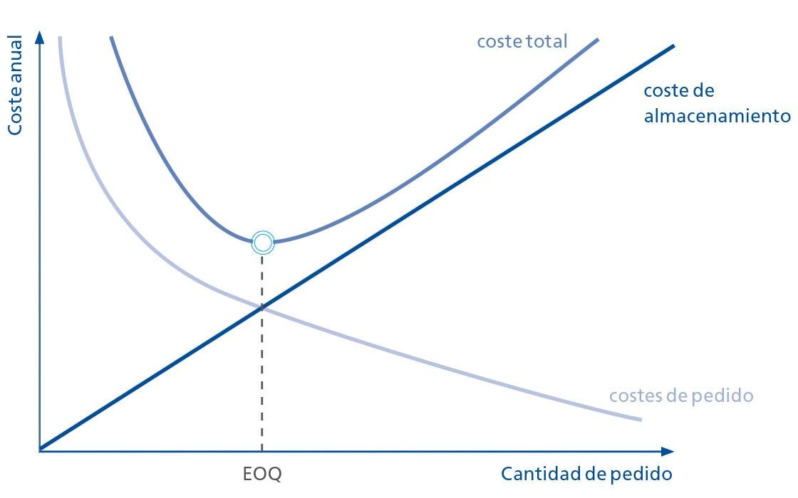El punto de pedido óptimo sale como resultado de cruzar variables como la cantidad de pedido o el costo anual
