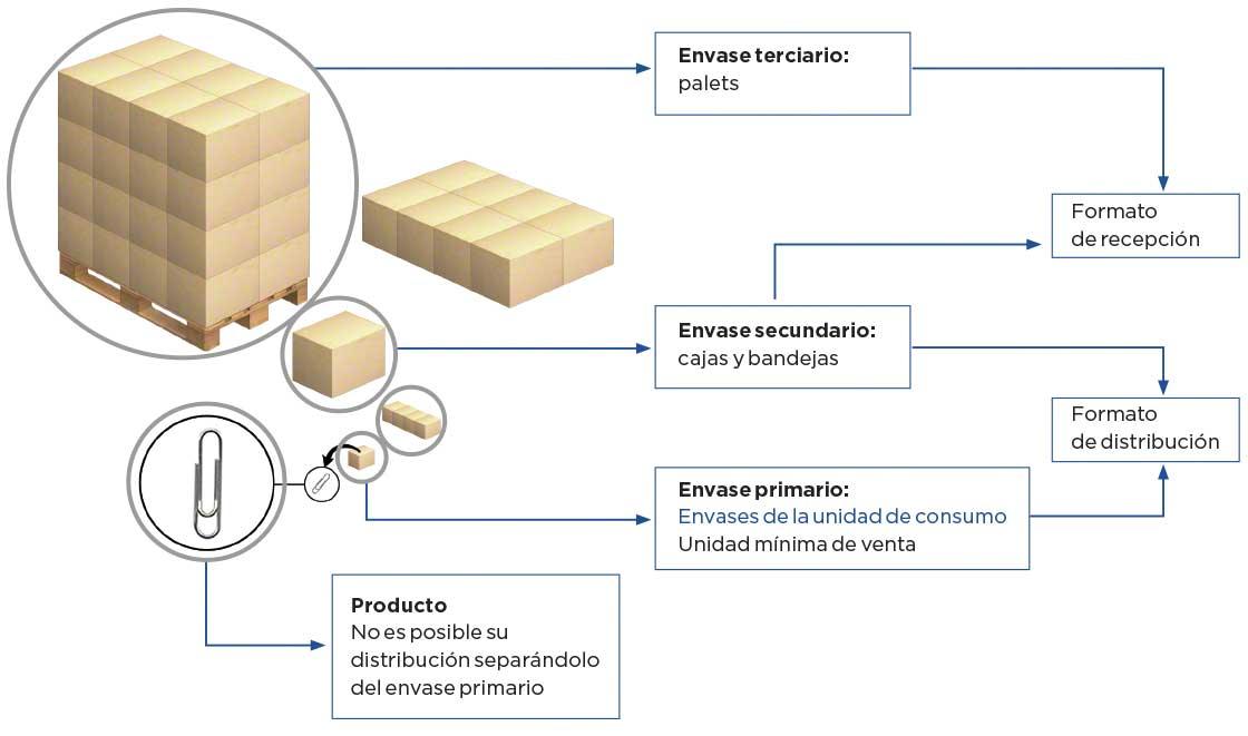 Tipos de embalaje: embalaje primario, secundario y terciario
