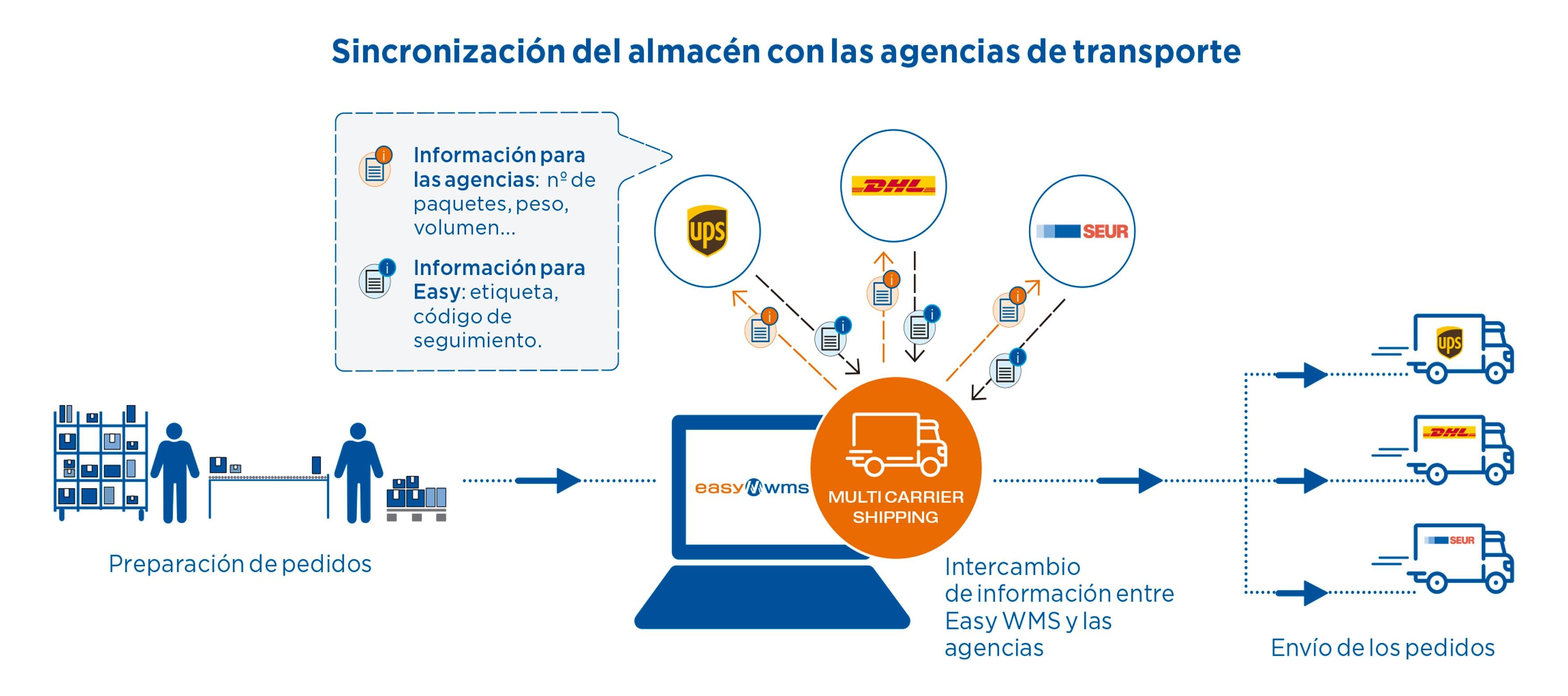Sincronización del depósito con las empresas de transporte