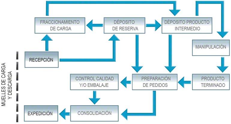 Diagrama de flujo complejo de un depósito